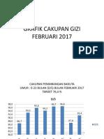Grafik Cakupan Gizi Februari 2017
