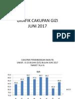Grafik Cakupan Gizi Juni 2017