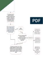 Mapa Conceptual Gerencia Estrategica