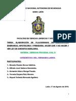 Flujograma de Ejecucion Dinararia, Prendaria e Hipotecaria