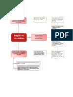 Registros Contables Mapa Mental