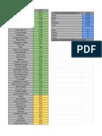 RotF DPS Charts