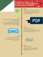 Historia de La Logística y Cadena de SUMINISTROS