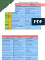 Matriz de Tipologia de Impactos
