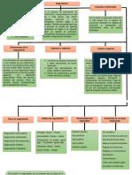 Mapa Conceptual Proceso de Negociacion