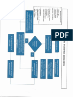 Diagrama de Flujo Para Manejo de Incidentes Personales