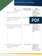 Reformas Constitucion Mexico Materia Administrativa