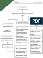 Mapa Conceptual Toma de Decisiones (1)