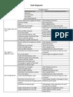 Fault Diagnosis for DGs