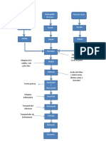 Diagrama de bloques del Chocolate.docx