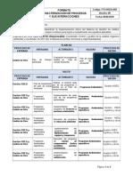 Caracterizacion de Procesos y Sus Interaciones- G HSEQ