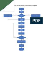 Diagrama de Flujo Del Usuario Dentro Del Sistema de Transporte