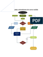 flujograma procesos 1