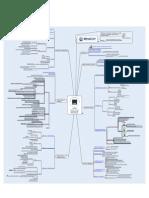 MindCert CISSP Access Control MindMap