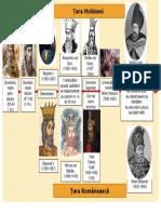 Plansa Didactica La Istorie Clasa Iva