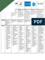 Cuadro Comparativo herramientas business intelligent