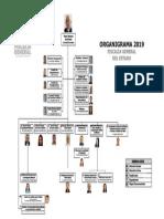 Organigrama fiscalia