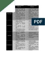 Cuadro Comparativo de Los Tipos de Licitaciones de Obras