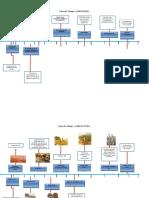 Agronomia y Agricultura en Su Historia