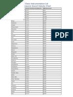 sound velocity chart.pdf