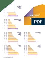 IDFC Ten Years Highlights 2014 2015