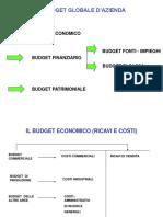 budget globale
