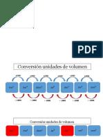 conversión unidades volumen