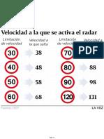 Velocidad Activación radares
