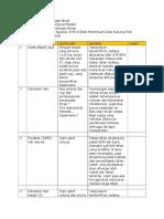 Notulensi PKM 2 Bendungan Binjai