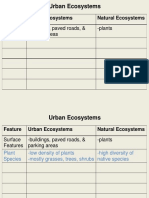 Urban Ecosystem Part2