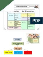 tipos de textos y caracteristicas. 3° basico