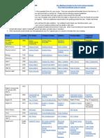 plc master document list 2019-2020