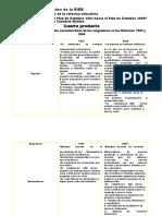 Comparacion del planes y programas del año 1993 y 2009 unidep