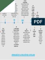 Cronología de la evolución de Castellano