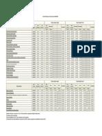 Valores Mestrados e Doutoramentos UAb 2019 2020