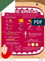 Info Habitos Alimenticios 2018