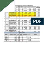 SECI Substationwise Details