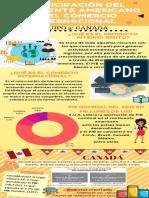 Participación Del Continente Americano en El Comercio Internacional