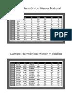 Campo Harmônico Menor e Maior Os 4