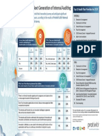 Infographic 2019 Ia Capabilities and Needs Survey Protiviti