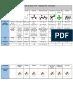 Propiedades de Reactivos y Productos