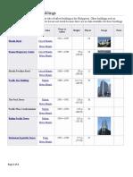 Timeline of Tallest Buildings