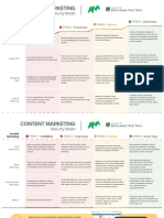 ANA Content Marketing Maturity Model