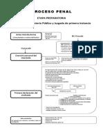 Esquema Proceso Penal Scribd