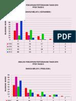 Graf Analisis Lk