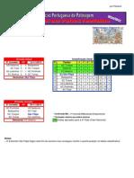 Resultados da 4ª Jornada do Campeonato Nacional da 1ª Divisão em Hóquei em Patins Feminino