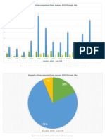 Shreveport - Property Crime Charts - January 2019 through July