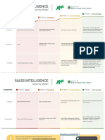 ANA Sales Intelligence Maturity Model