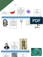 Historia de la Celula