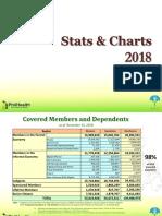 Philhealth stats